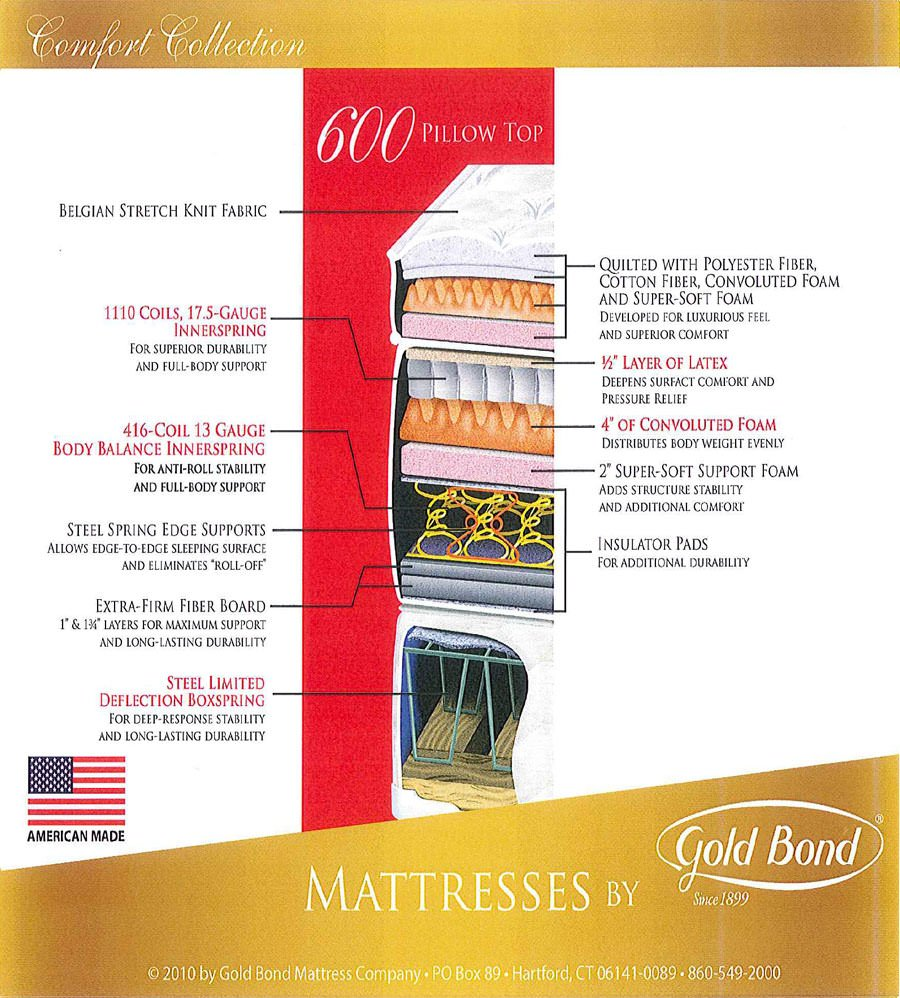 600 Pillow Top 16 5 Inch Mattress By Gold Bond