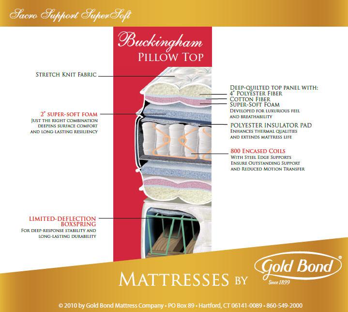Buckingham 13 5 Inch Pillow Top Mattress By Gold Bond