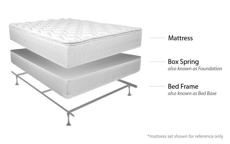 What Does Full Size Box Spring Mean?
