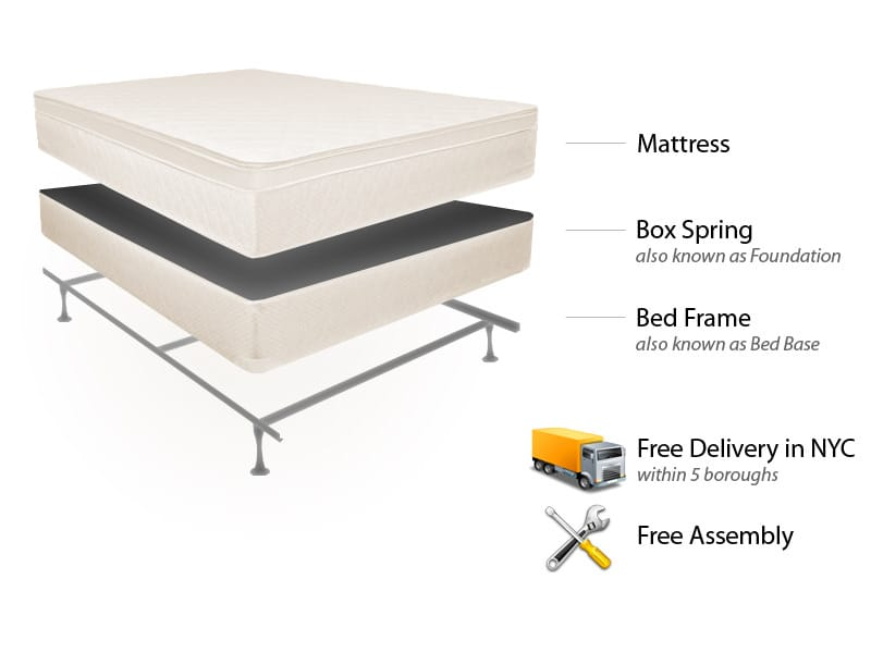 Queen euro top mattress set bed frame free delivery set for Bed frame and mattress deals