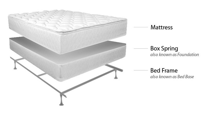 futonland mattress box spring why do i need one. Black Bedroom Furniture Sets. Home Design Ideas